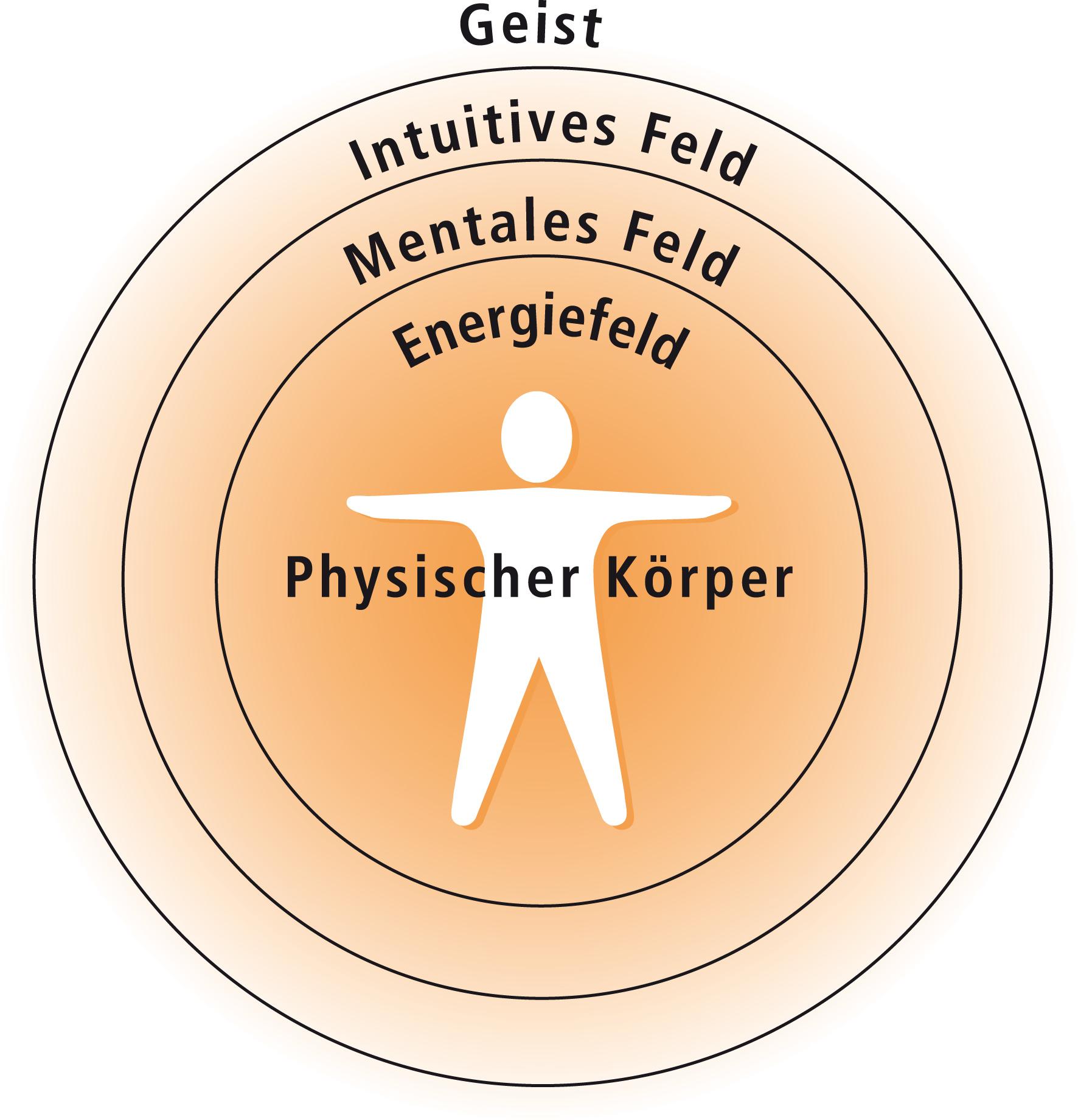 kinesiologisches Therapiekonzept von Gabriele Ewert